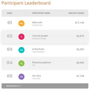 Participant Leaderbaords are popular gamification tools